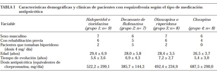 imagen 1 Procesamiento visuo-perceptivo en los pacientes con esquizofrenia tratados con antipsicóticos típicos y los tratados con atípicos