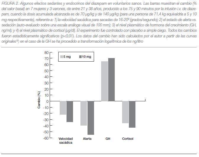 Efectos de las benzodiazepinas y mecanismo de acción